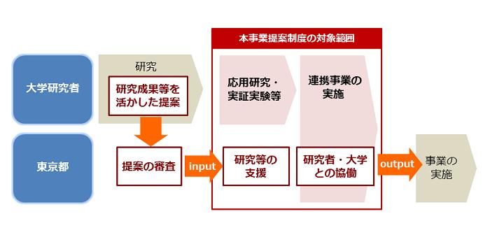 令和元年度大学提案 募集 | 東京都財務局
